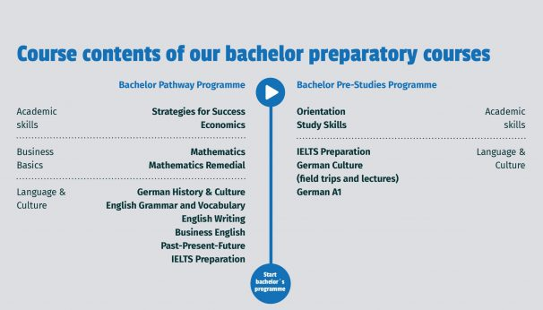 Bachelor Degree in germany