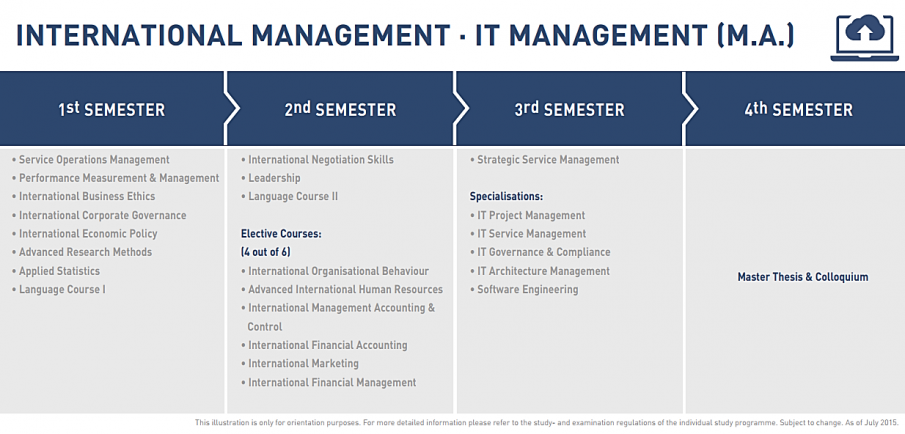 โครงสร้างการเรียนหลักสูตร M.A. International IT Management