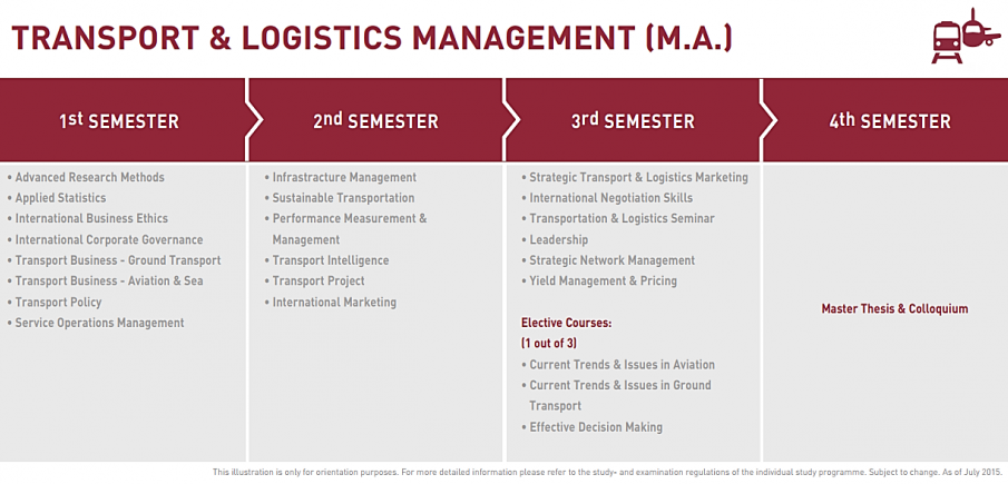 M.A. International Logistic and Transport Management