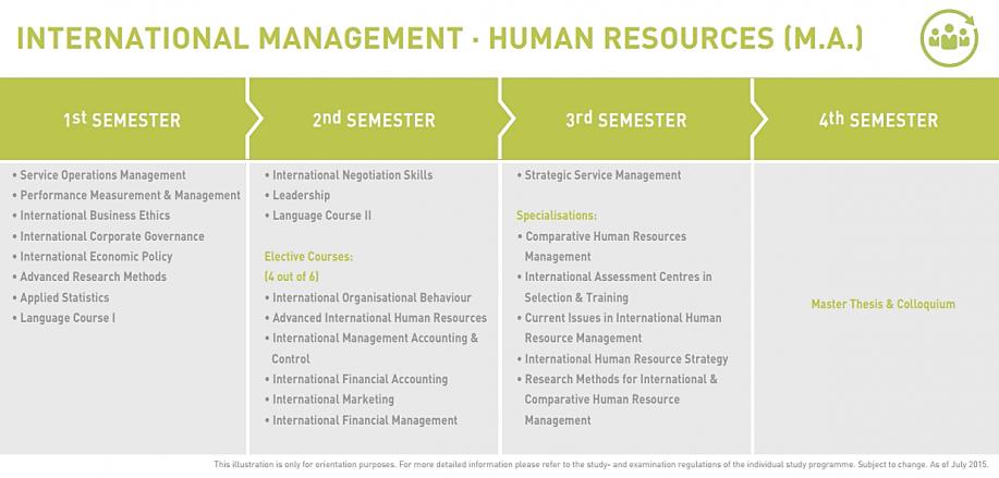 M.A. International Human Resource Management