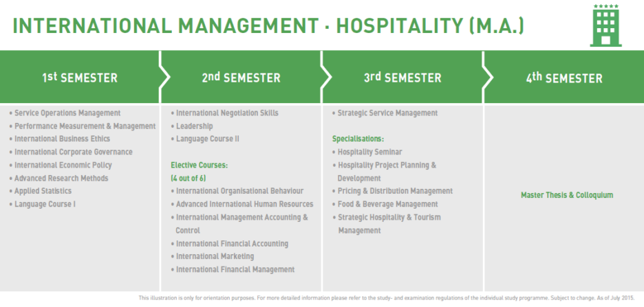M.A. International Hospitality Management