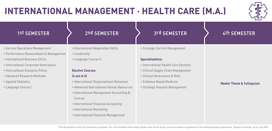 M.A. International Health Care Management