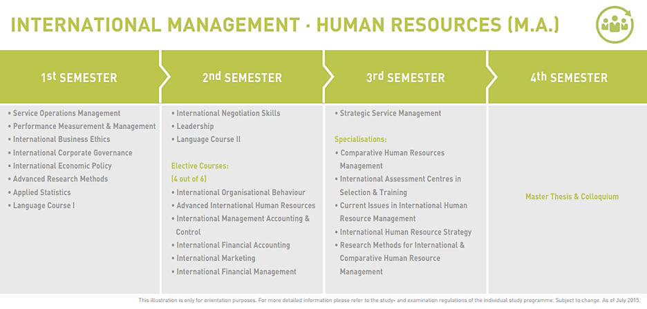 M.A. International Human Resource Management