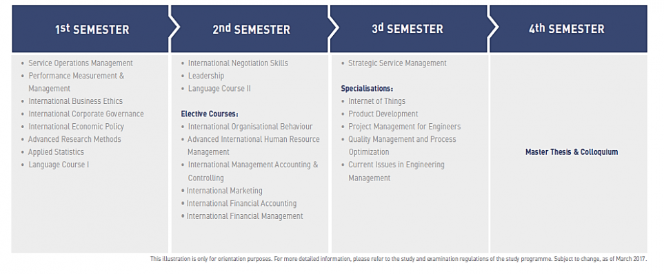 M.A. Engineering Project Management