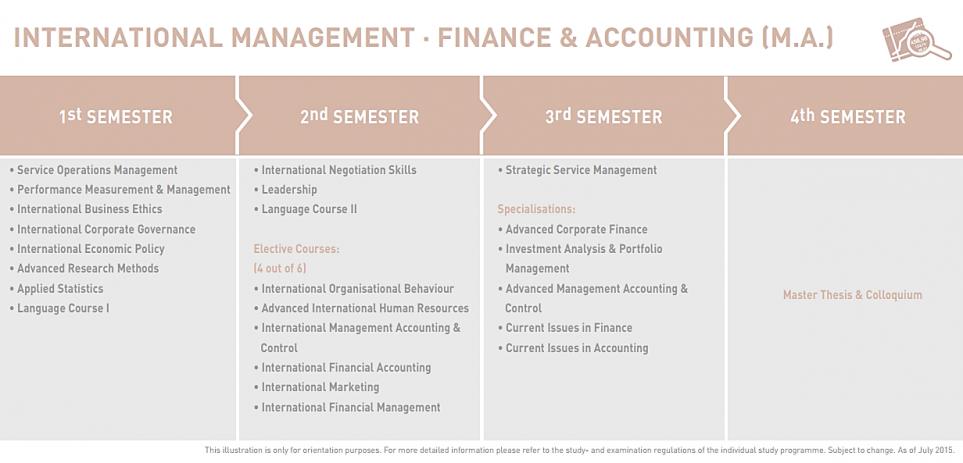 M.A. International Finance & Accounting Management