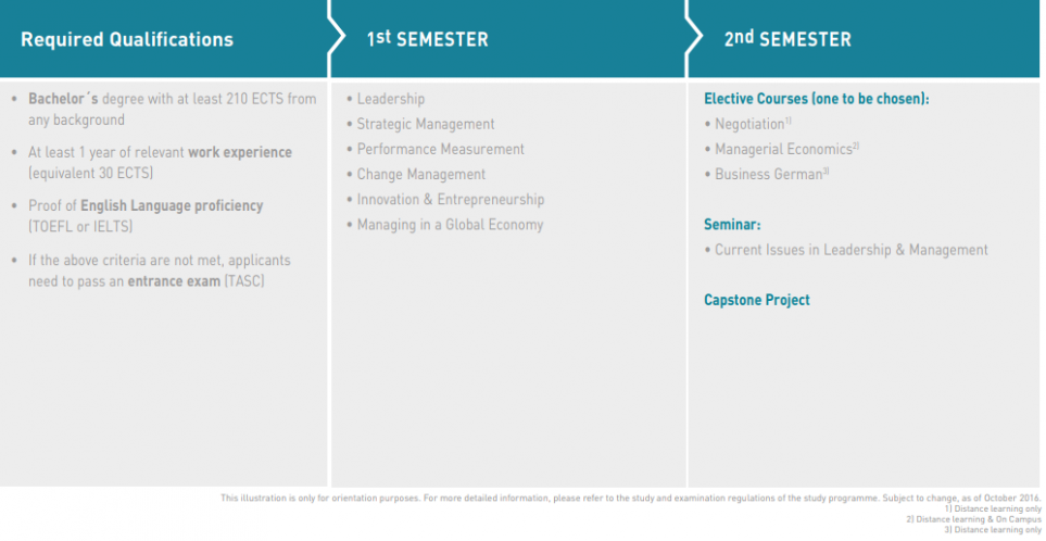 M.A. Leadership & Management