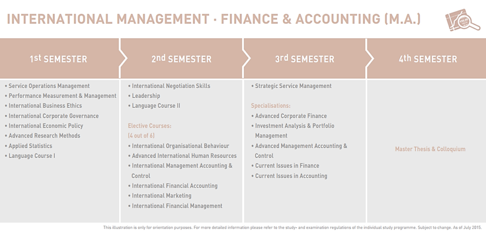M.A. International Finance & Accounting Management